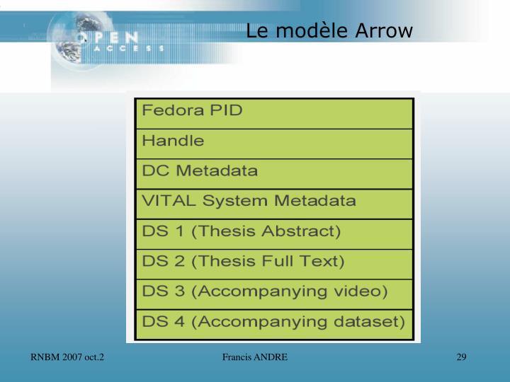 Le modèle Arrow