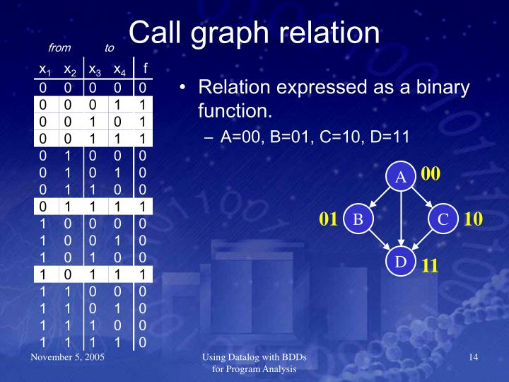 Call graph relation