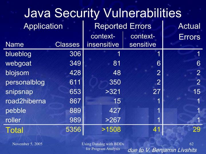 Java Security Vulnerabilities