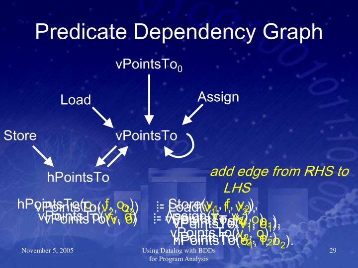 Predicate Dependency Graph