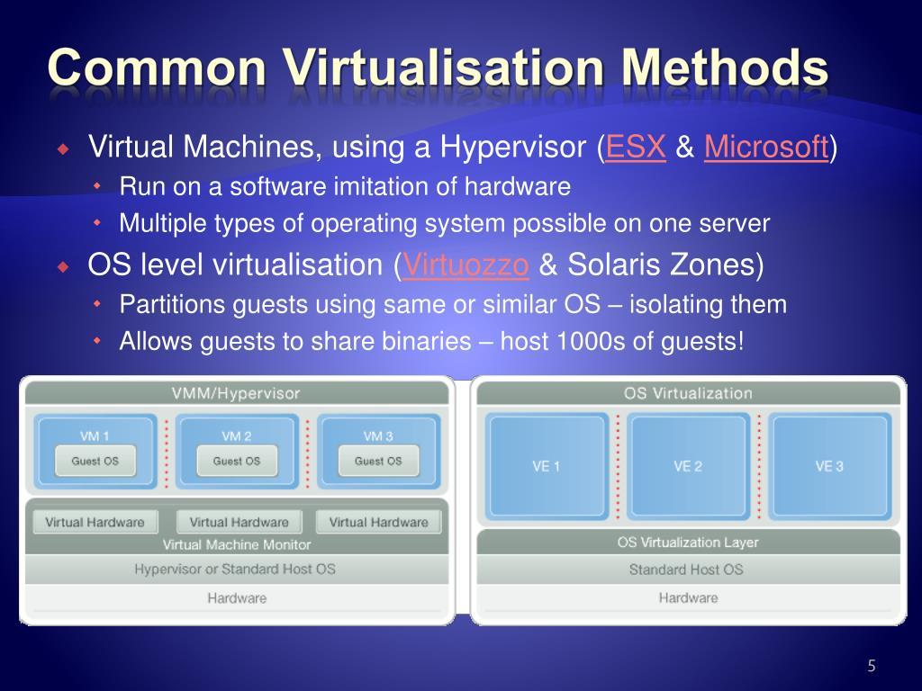 Common Virtualisation Methods