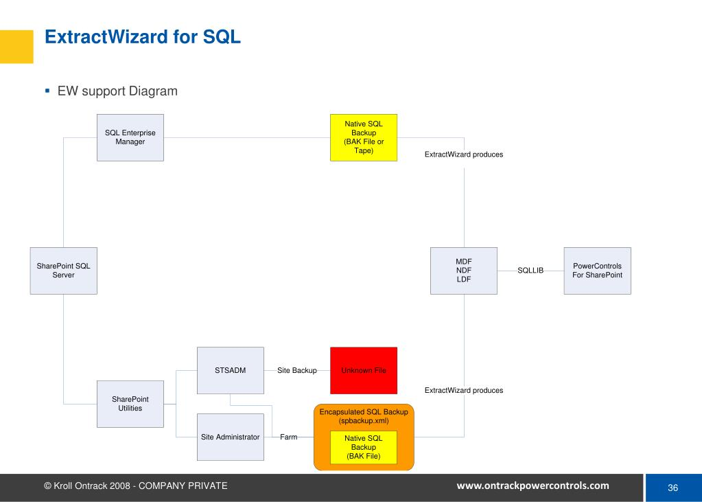 ExtractWizard for SQL