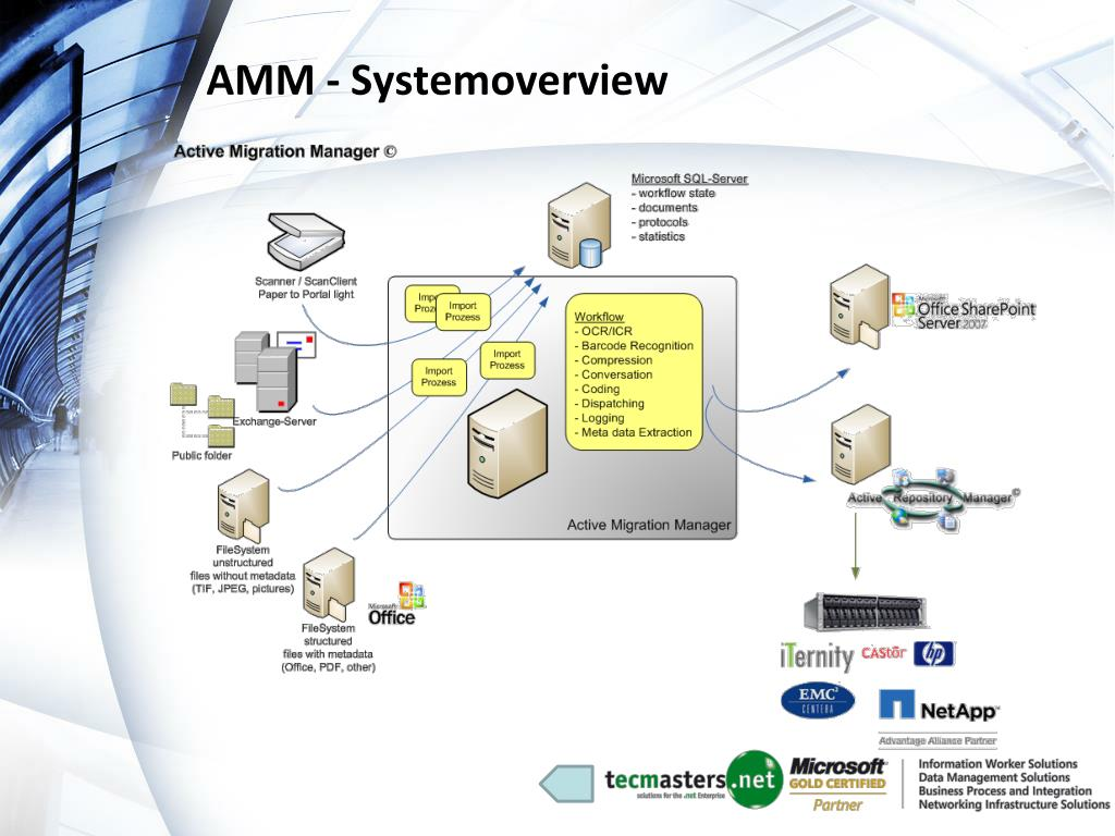 AMM - Systemoverview