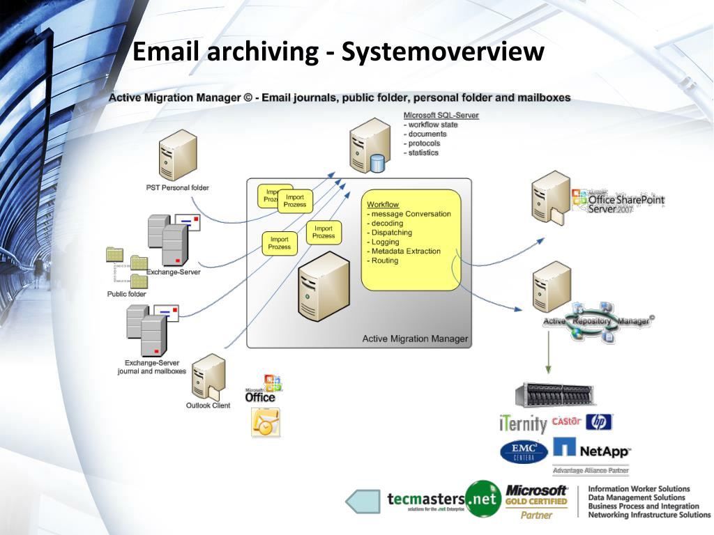 Email archiving - Systemoverview