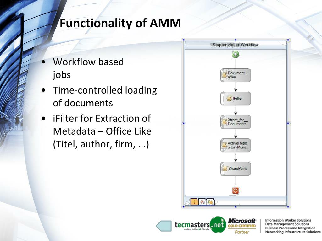 Functionality of AMM