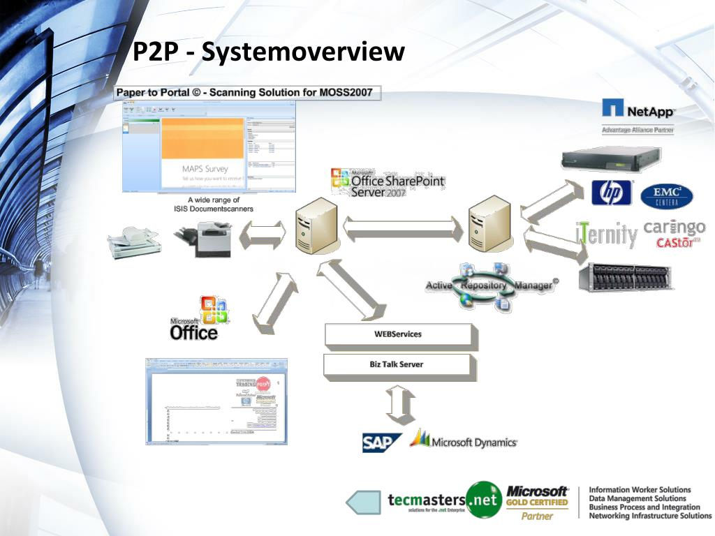 P2P - Systemoverview