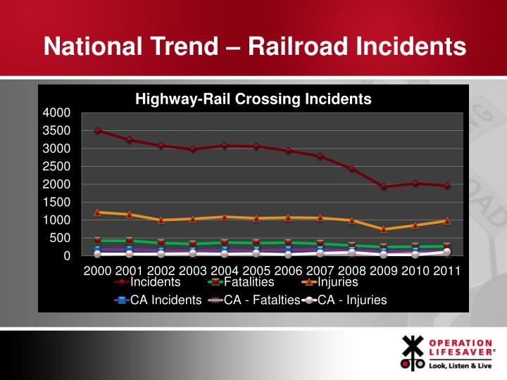 National Trend – Railroad Incidents