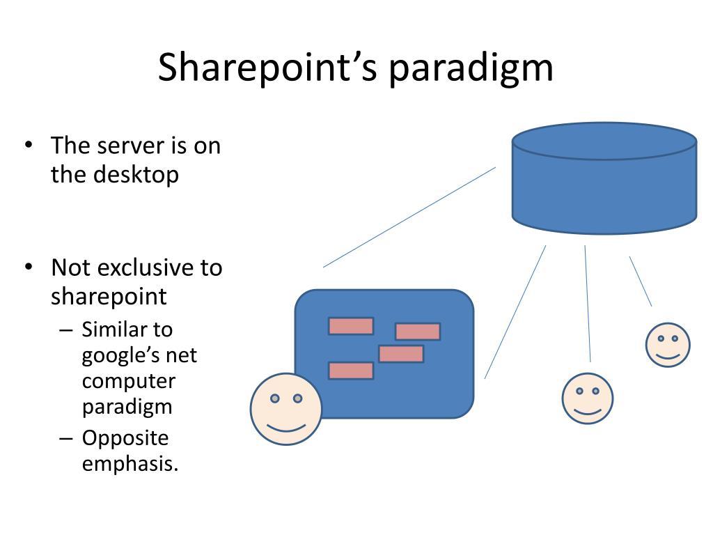 Sharepoint's paradigm