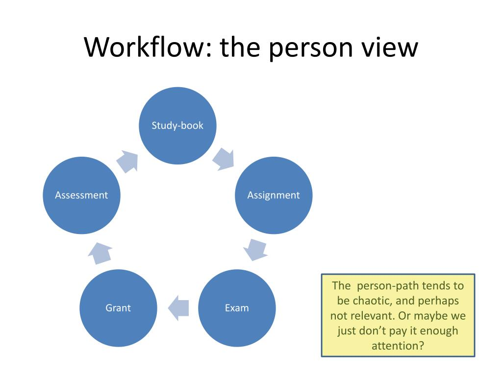 Workflow: the person view