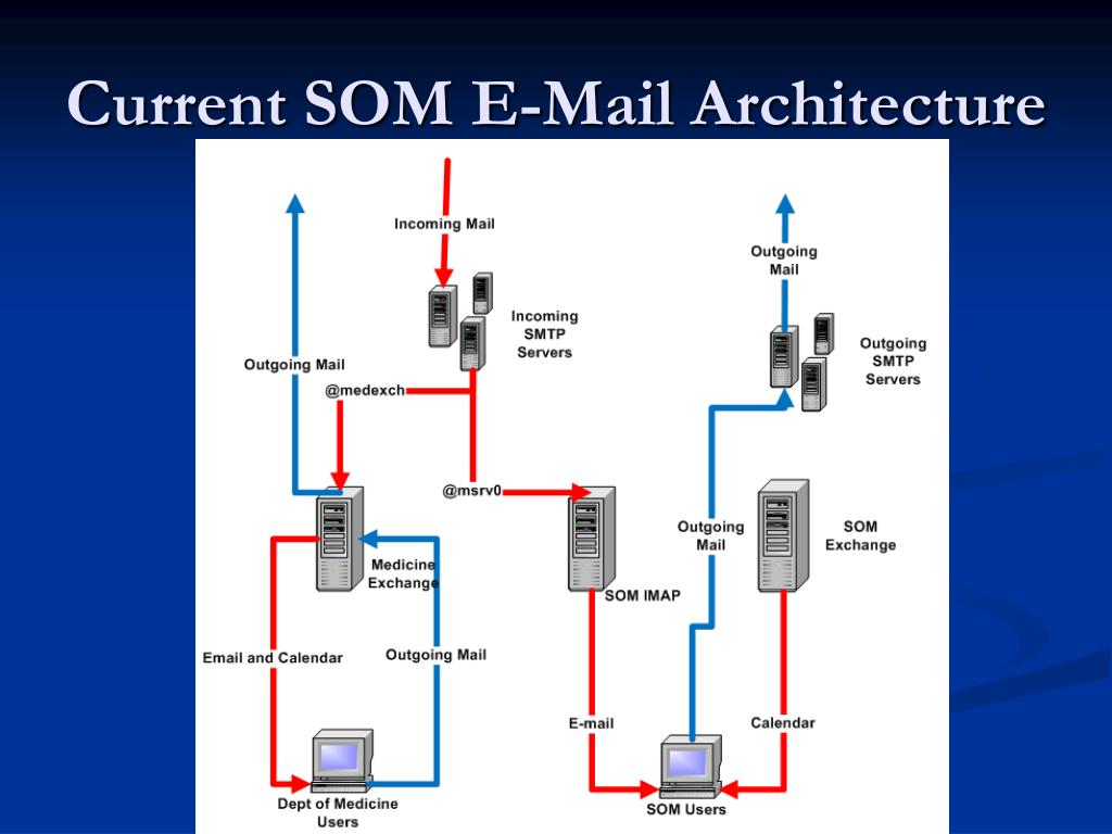 Current SOM E-Mail Architecture