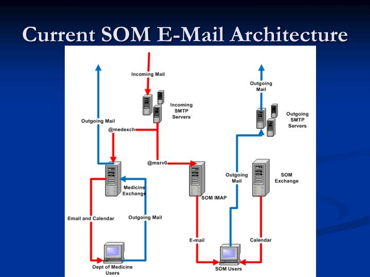 Current som e mail architecture