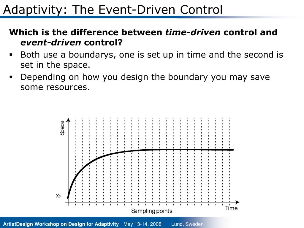 Adaptivity: The Event-Driven Control