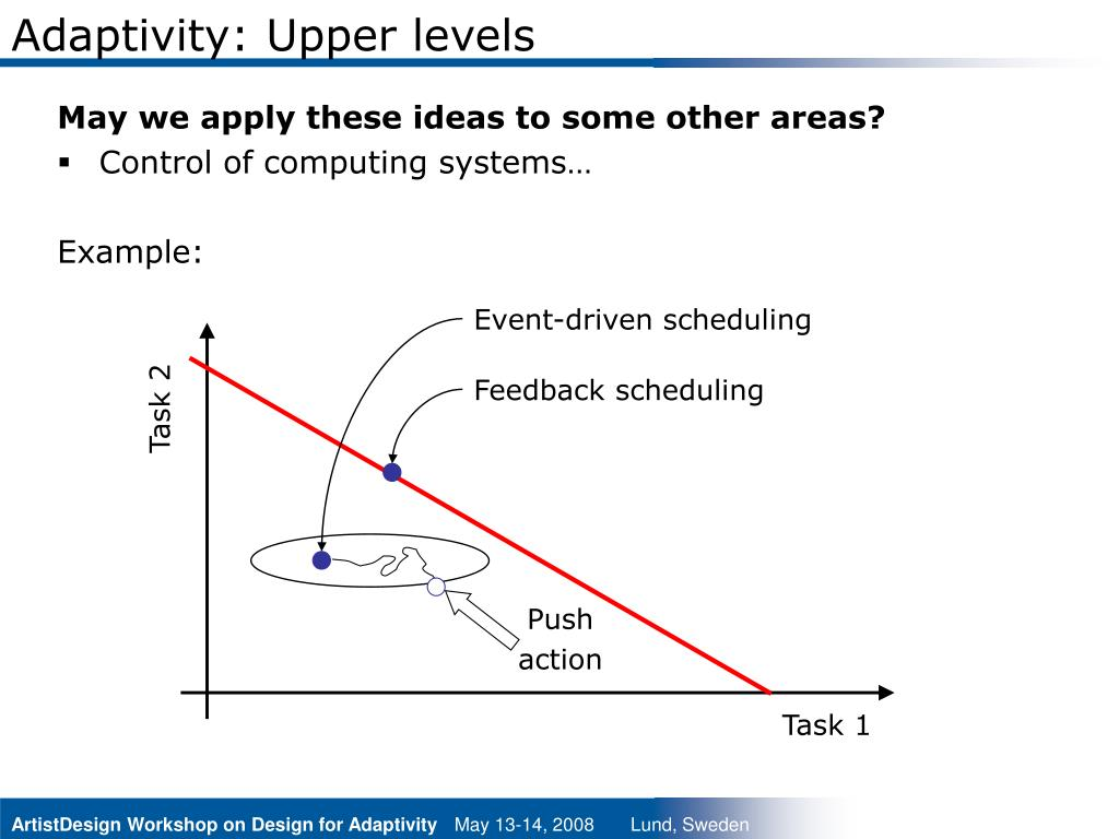Adaptivity: Upper levels