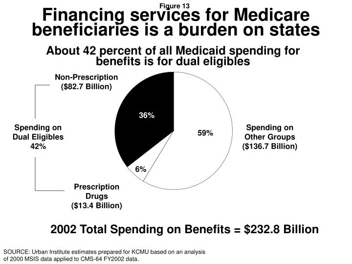 Financing services for Medicare beneficiaries is a burden on states