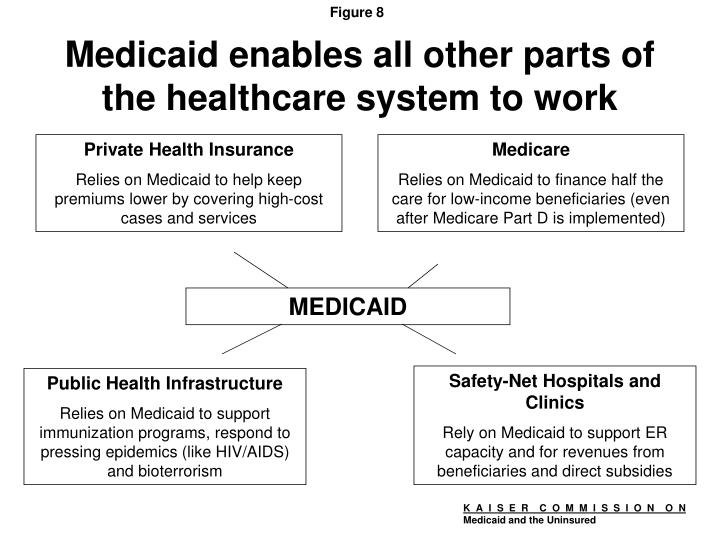 Medicaid enables all other parts of the healthcare system to work