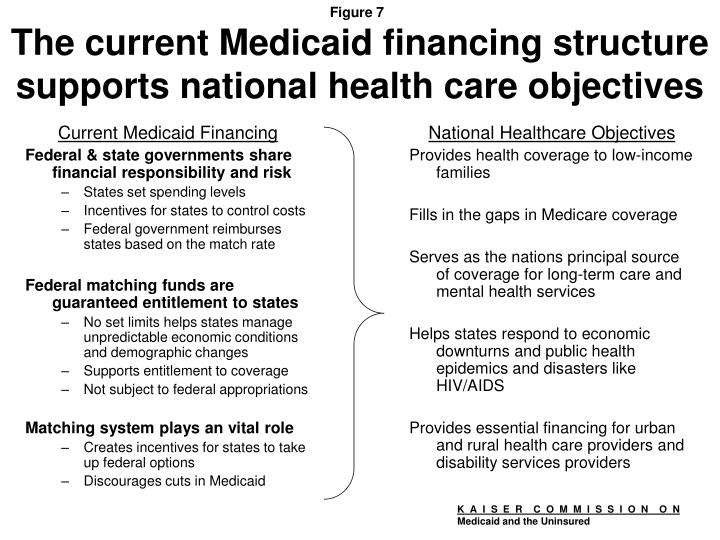Current Medicaid Financing