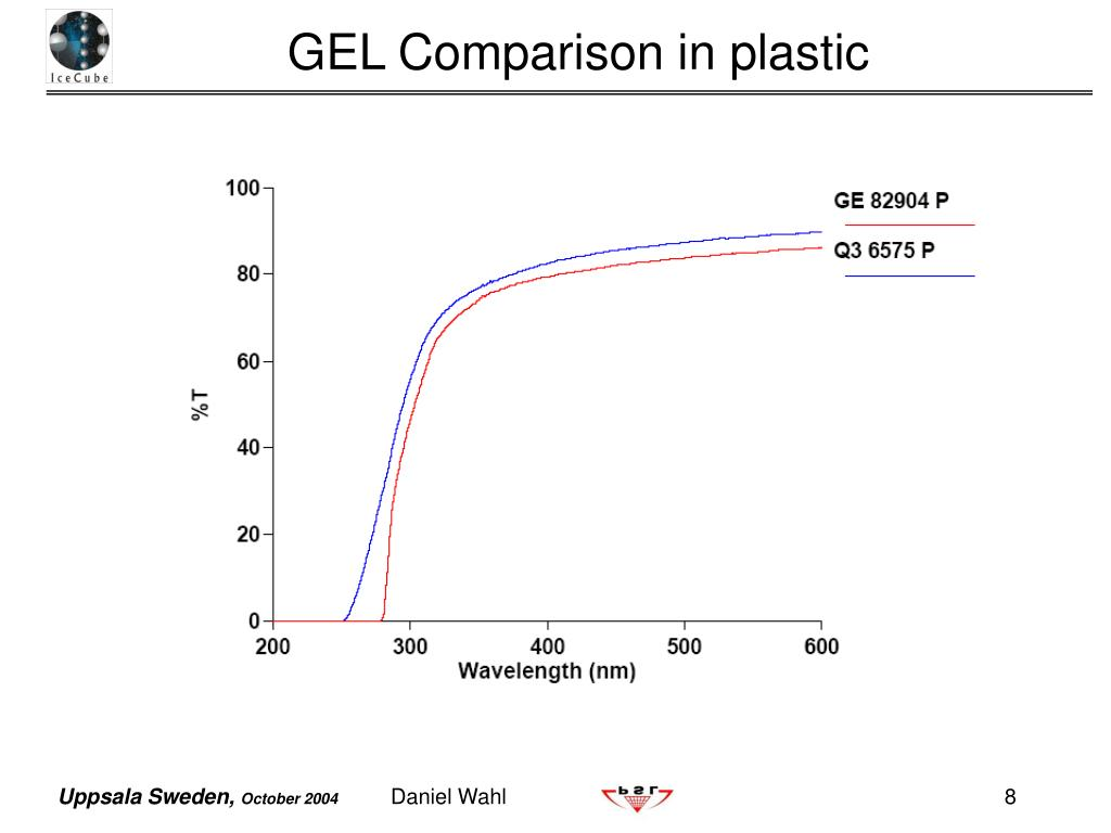 GEL Comparison in plastic