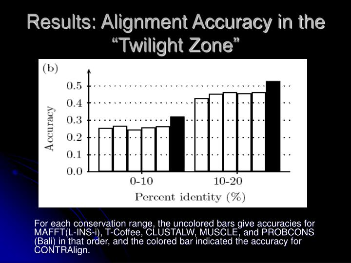 "Results: Alignment Accuracy in the ""Twilight Zone"""