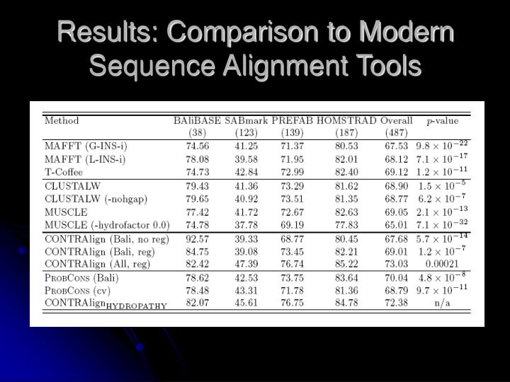 Results: Comparison to Modern Sequence Alignment Tools