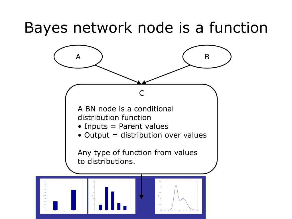 Bayes network node is a function