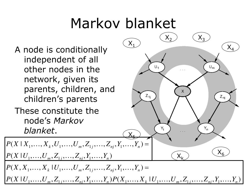 A node is conditionally independent of all other nodes in the network, given its parents, children, and children's parents