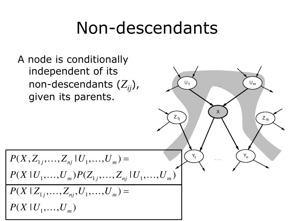 A node is conditionally independent of its non-descendants (