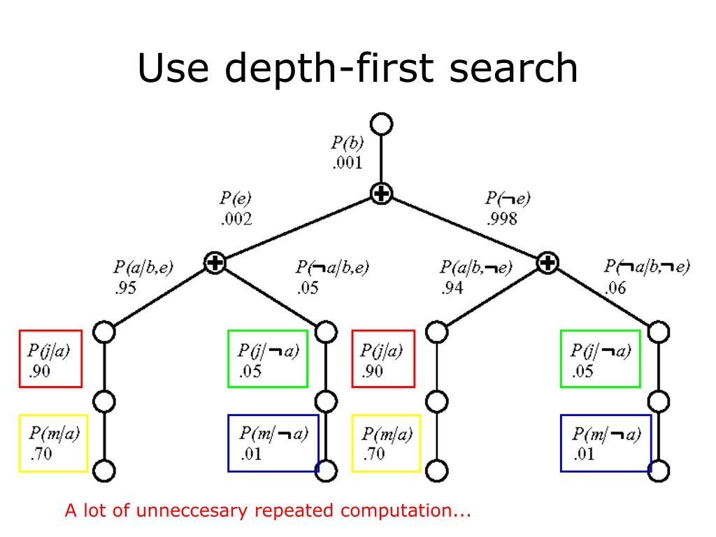 Use depth-first search