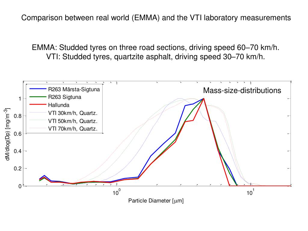 Comparison between real world (EMMA) and the VTI laboratory measurements
