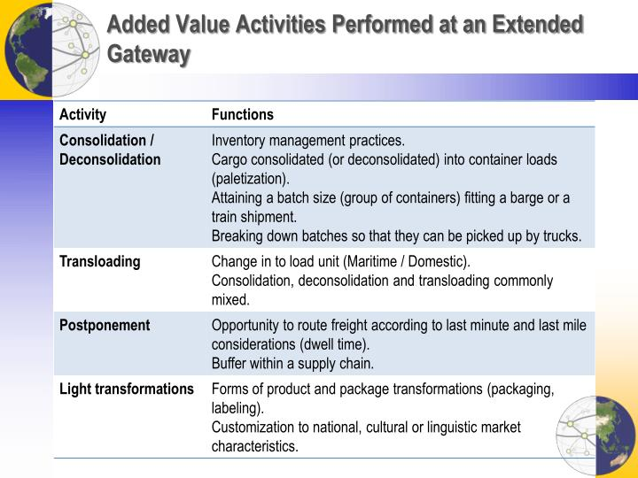 Added Value Activities Performed at an Extended Gateway