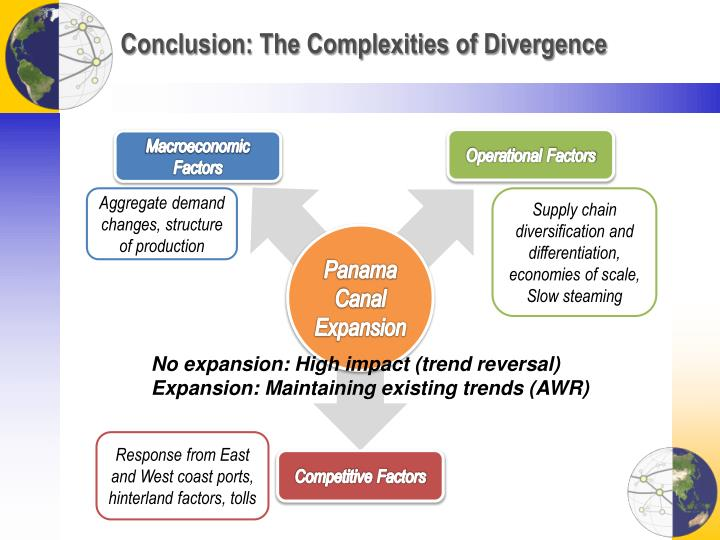 Conclusion: The Complexities of Divergence