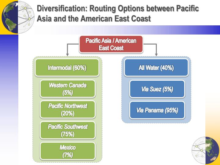 Diversification: Routing Options between Pacific Asia and the American East Coast