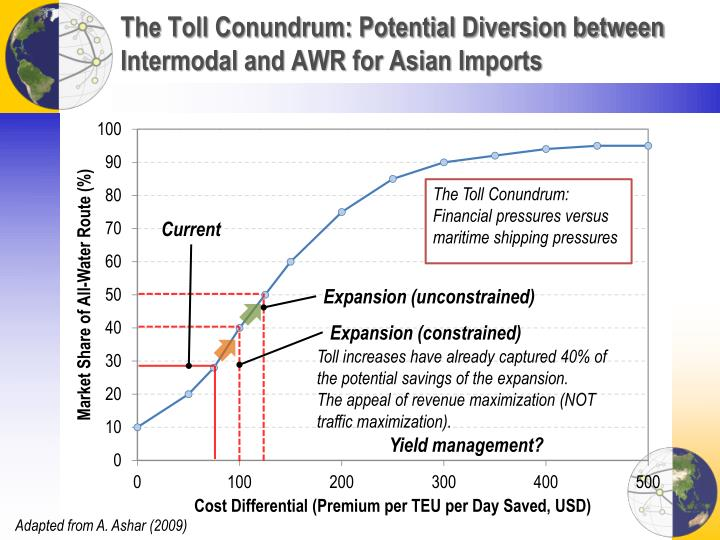 The Toll Conundrum: Potential Diversion between Intermodal and AWR for Asian Imports