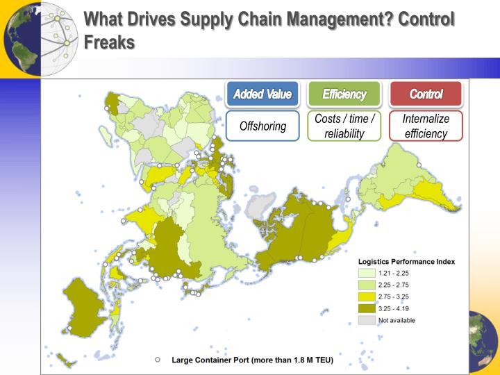 What Drives Supply Chain Management