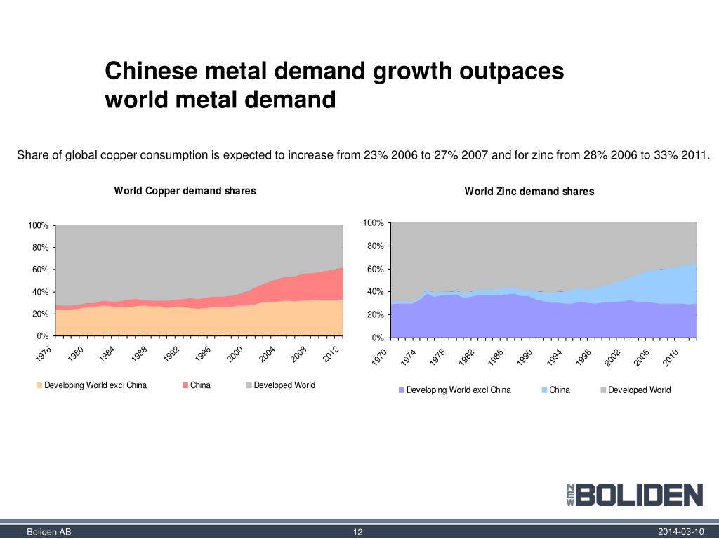 Chinese metal demand growth outpaces world metal demand