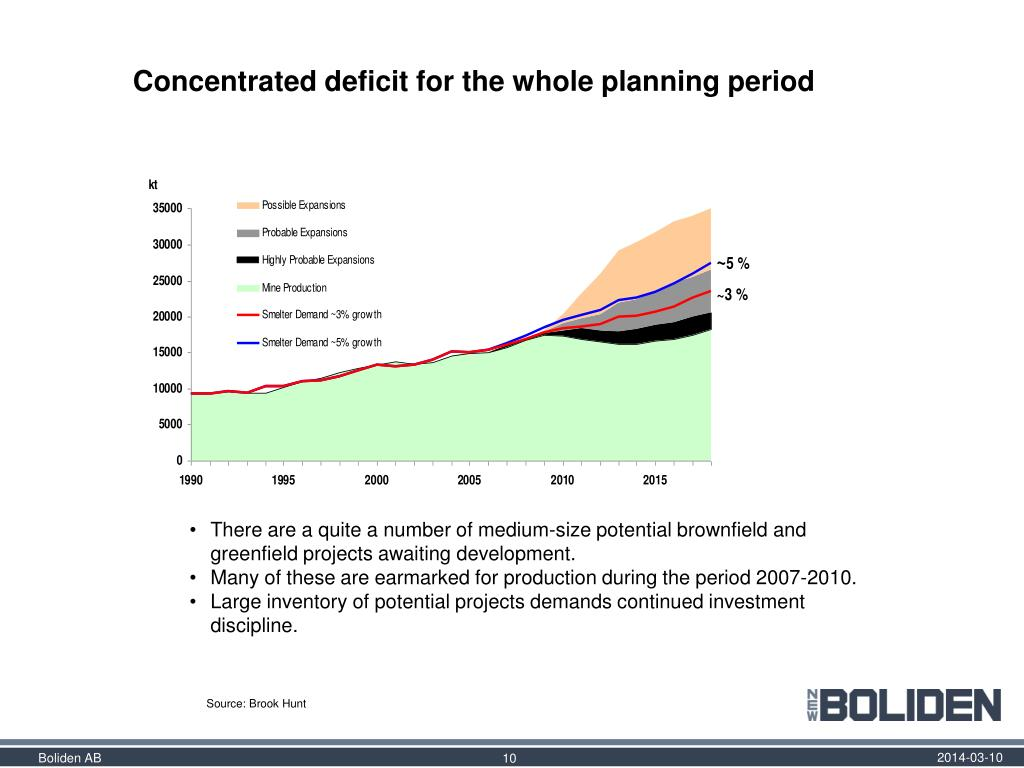 Concentrated deficit for the whole planning period