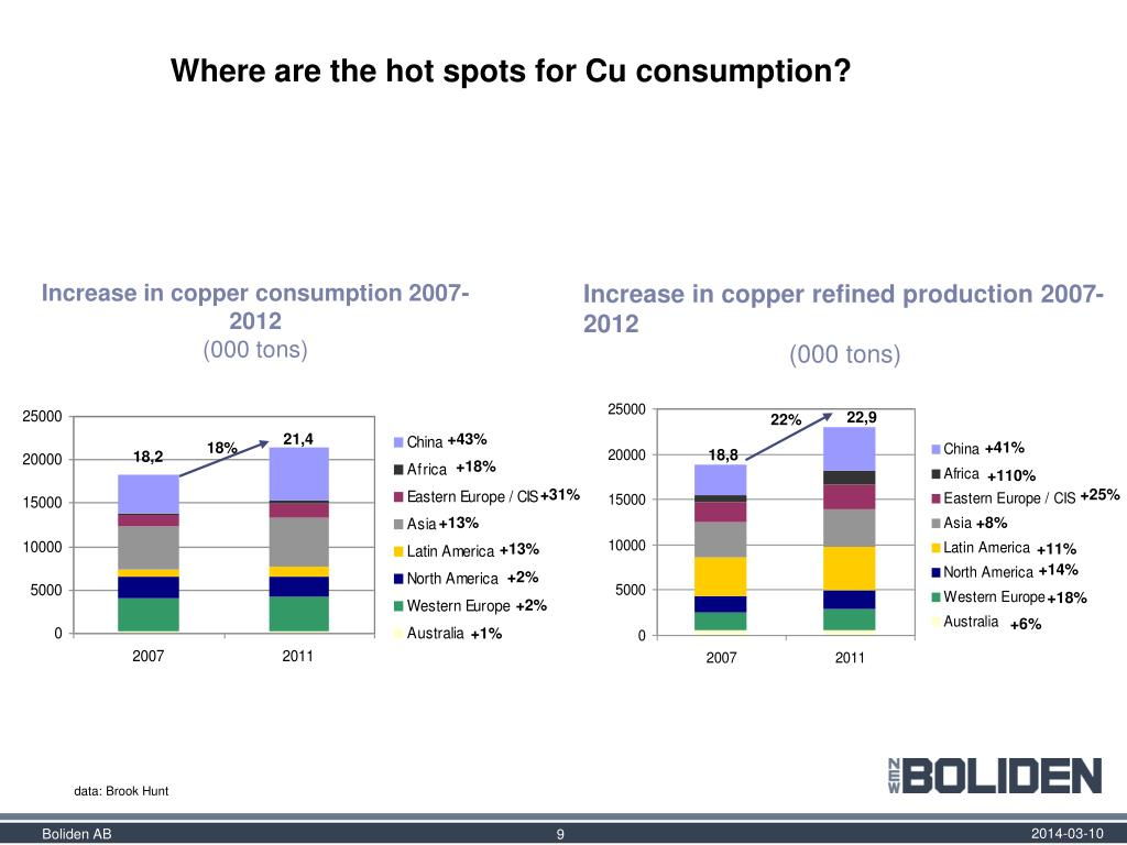 Where are the hot spots for Cu consumption?