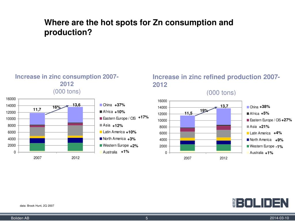 Where are the hot spots for Zn consumption and production?
