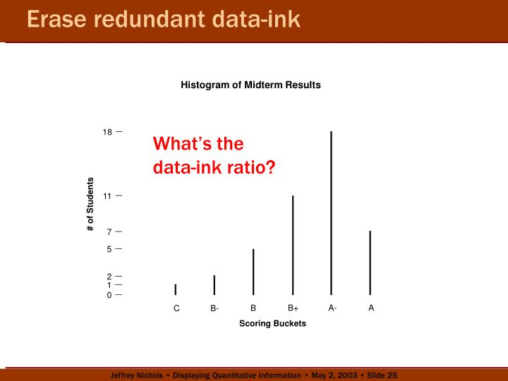 Erase redundant data-ink