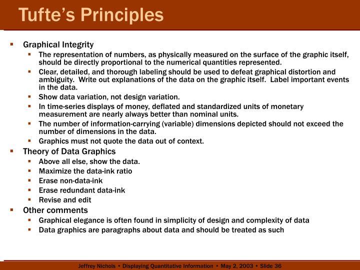 Tufte's Principles