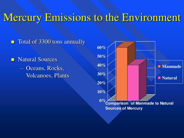 mercury emissions essay
