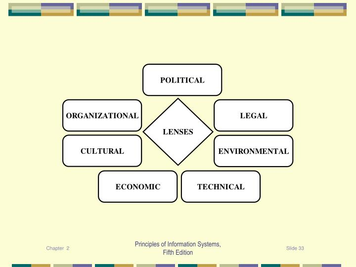 Principles of Information Systems,