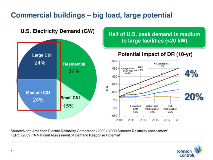 Commercial buildings – big load, large potential