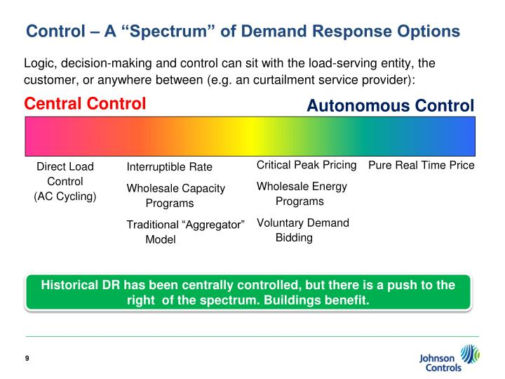 "Control – A ""Spectrum"" of Demand Response Options"