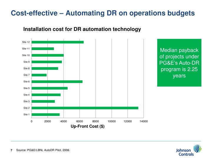 Cost-effective – Automating DR on operations budgets