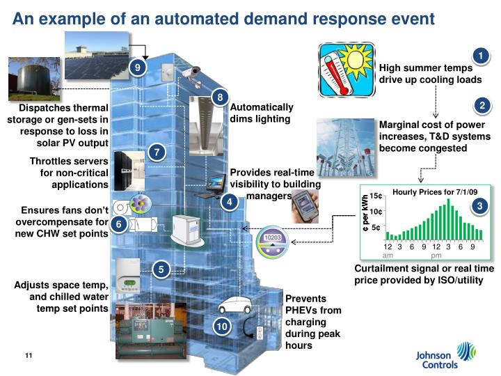 An example of an automated demand response event