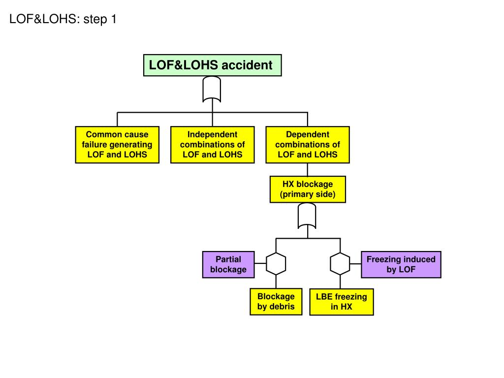 LOF&LOHS accident
