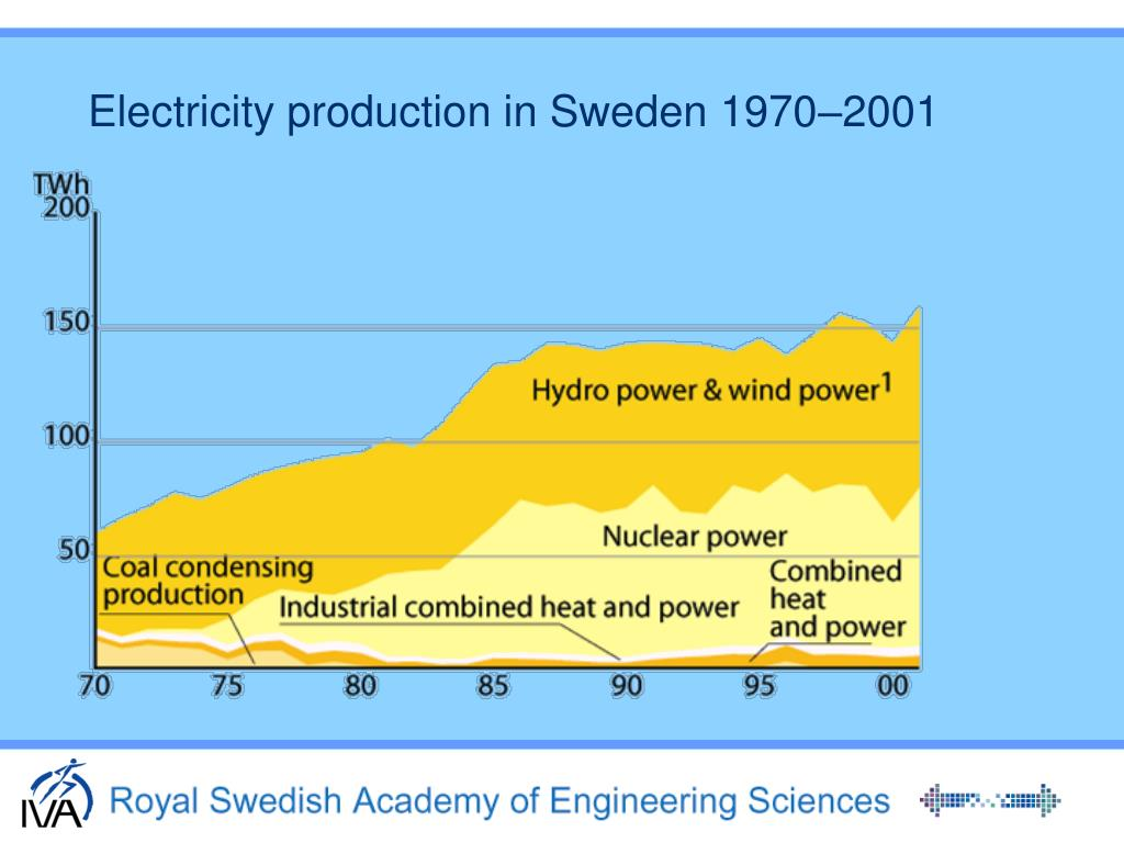 Electricity production in Sweden 1970–2001