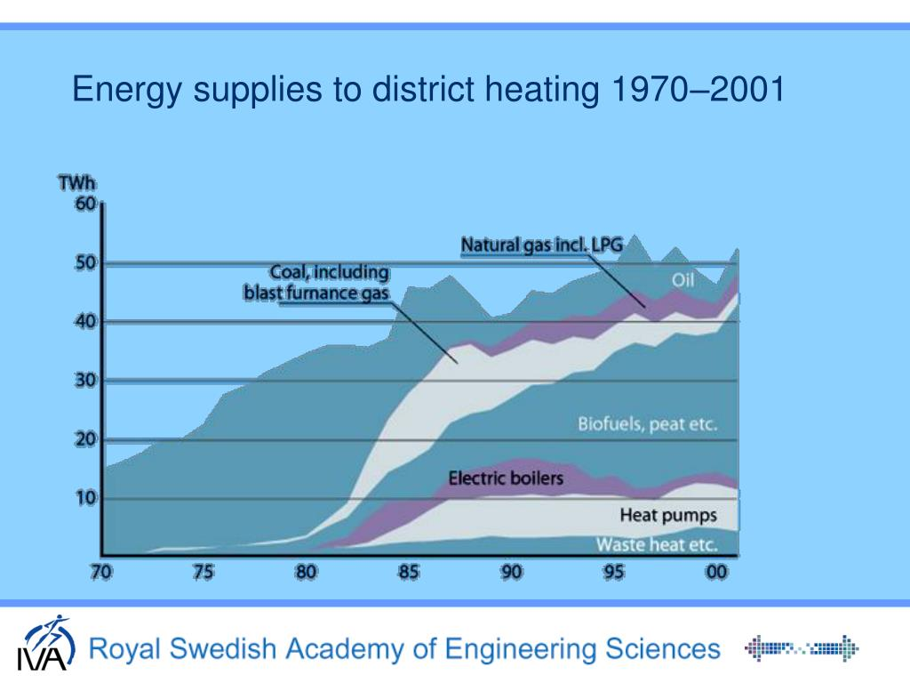 Energy supplies to district heating 1970–2001