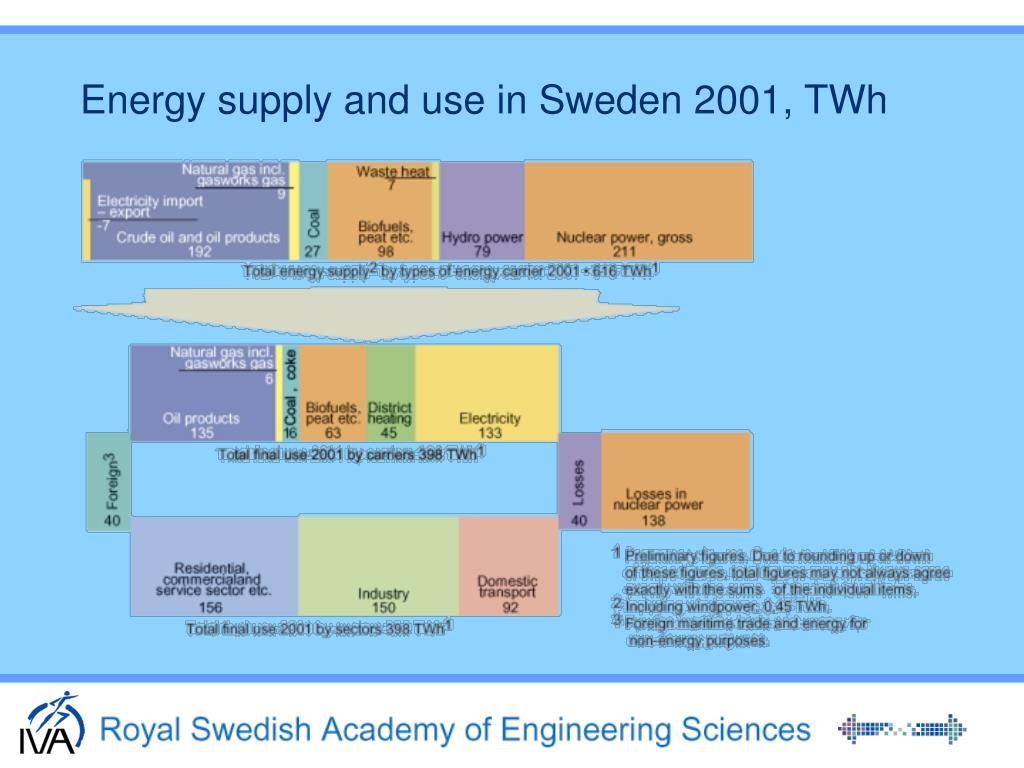 Energy supply and use in Sweden 2001, TWh