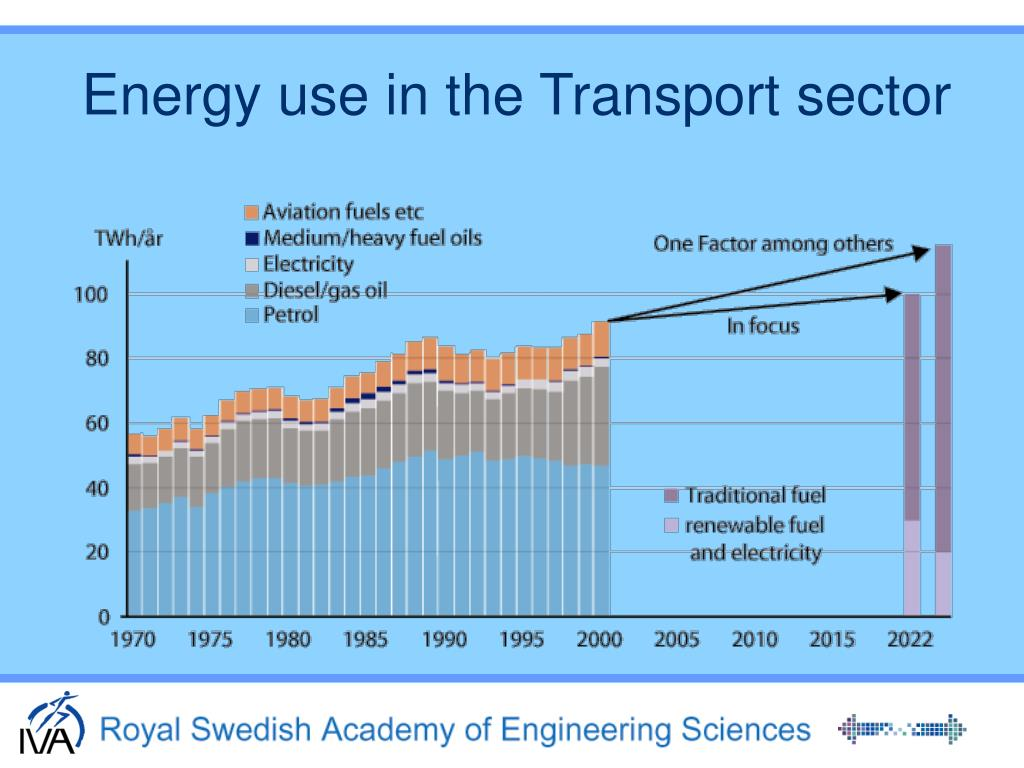 Energy use in the Transport sector